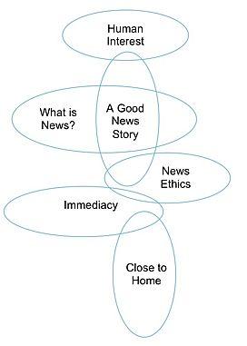 News values diagram